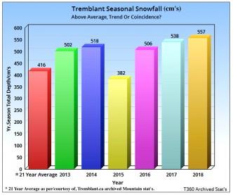 2018-6-year-snowfall-stats-graph-a